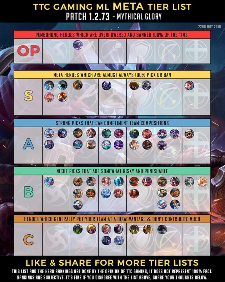 Understanding The MLBB Meta Tier List And What Is Strong